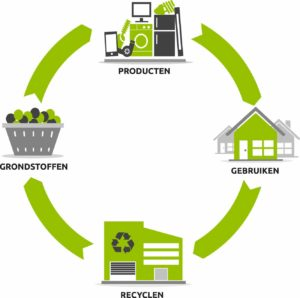 Wecycle_circulaire_economie